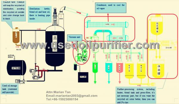 Continuous polymerization plant images for Used motor oil pickup
