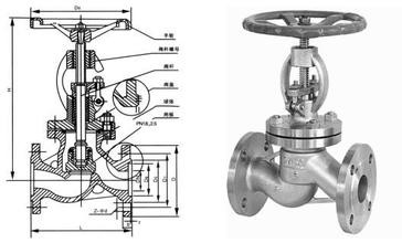 Quality F310 Stainless Steel Globe Valve-Globe Valve-Valve-ASG Fluid Control Equipment–ASG for sale