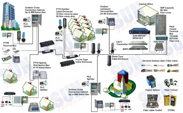 Epon images for Architecture ftth