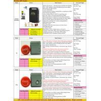 2017 Person Portable Handheld Car Vehicle GSM GPRS GPS Tracker Locating Device System Factory Catalog Offer Price List