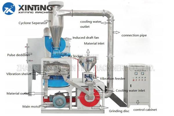 Quality PE PP TPU PVC Pulverizer Grinding Machine For Hard Soft Materials Into 20-80 Mesh Powders for sale