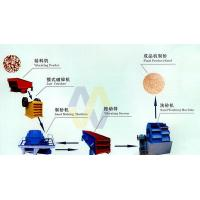 China Sand Making Production Line/Sand Maker/Sand Making Machines wholesale