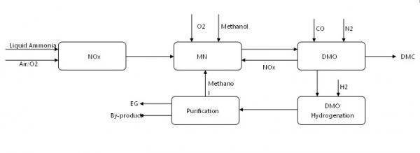 Quality Process Flow Diagram of MEG for sale