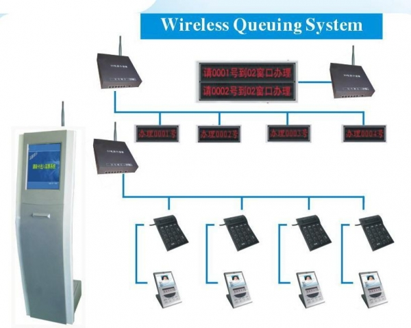 Wireless Queue System Images