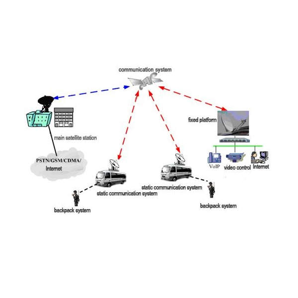 communication system in bd essay Communication systems may also be classified as one-way, two-way, or multiple-way systems, depending on how many parties can exchange information through its various components one example is a radio communication system .