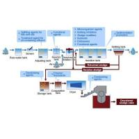 China Effluent-treatment process and Elbic wholesale