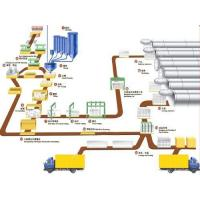 China Autoclaved Aerated Concrete (AAC) Production Line on sale