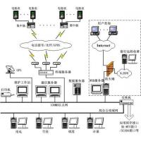 China The electric energy management system wholesale
