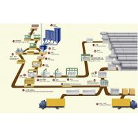 China AAC Manufacturing Process on sale